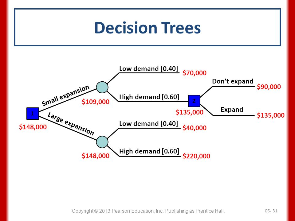 Decision Trees Low demand [0.40] $70,000 Don't expand $90,000